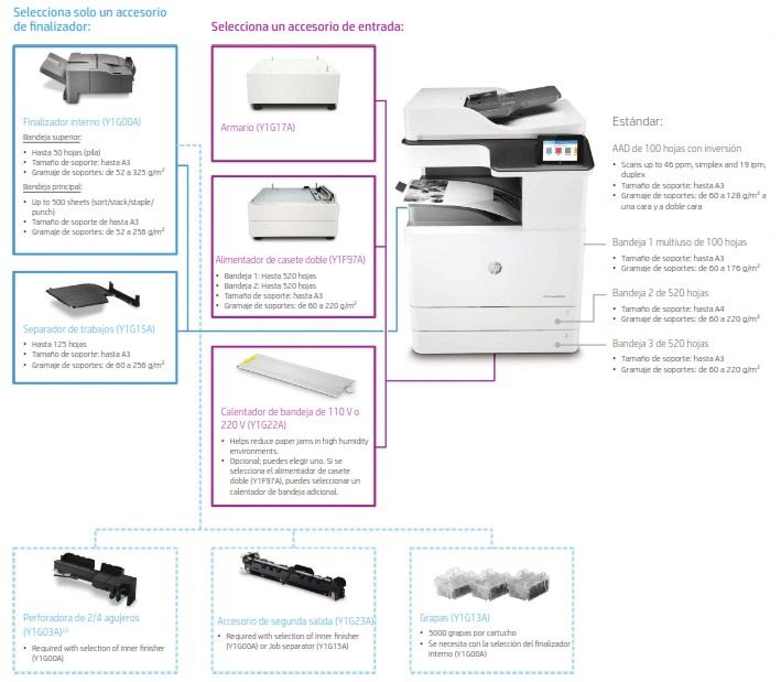 Impresora Multifunción HP LaserJet Managed E72425dv, Videoproyección